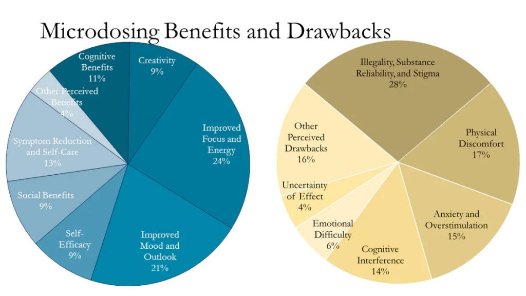 Microdosing Benefits and Drawbacks