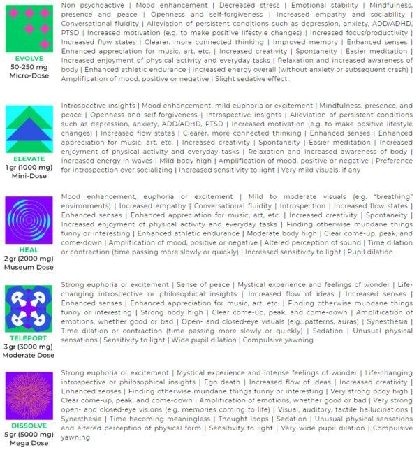 Shafaa Macrodosing Magic Mushroom Dosage Guide